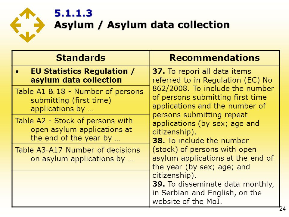 5.1.1.3 Asylum / Asylum data collection 24 StandardsRecommendations EU Statistics Regulation / asylum data collection 37. To repori all data items ref