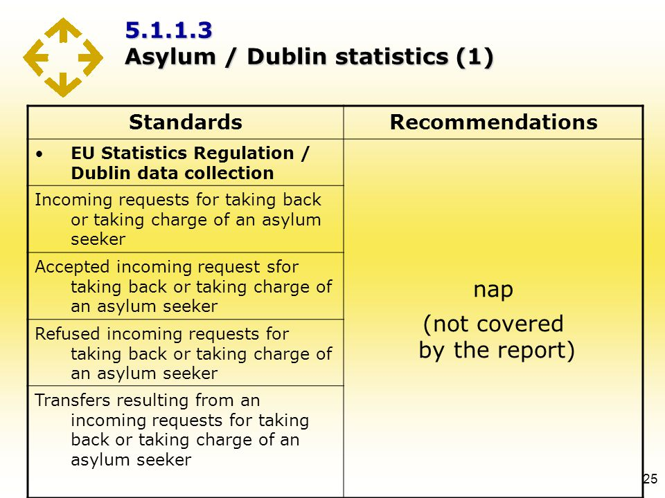 5.1.1.3 Asylum / Dublin statistics (1) 25 StandardsRecommendations EU Statistics Regulation / Dublin data collection nap (not covered by the report) I