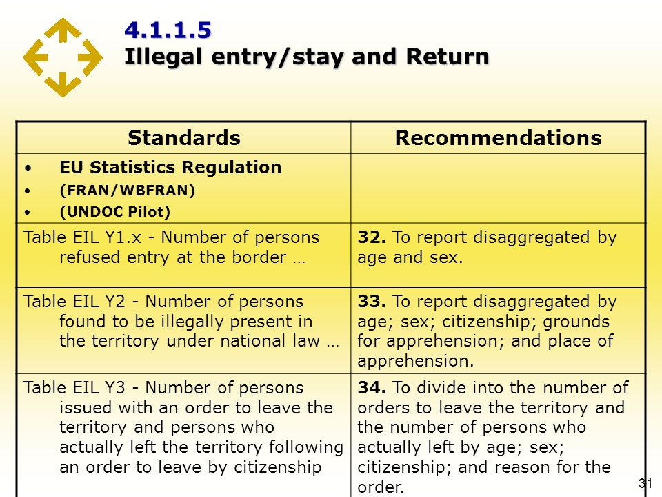 4.1.1.5 Illegal entry/stay and Return 31 StandardsRecommendations EU Statistics Regulation (FRAN/WBFRAN) (UNDOC Pilot) Table EIL Y1.x - Number of pers
