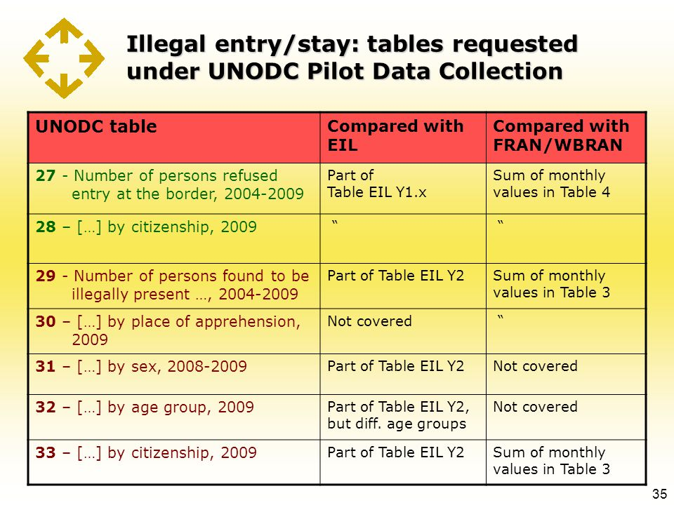 Illegal entry/stay: tables requested under UNODC Pilot Data Collection 35 UNODC table Compared with EIL Compared with FRAN/WBRAN 27 - Number of persons refused entry at the border, 2004-2009 Part of Table EIL Y1.x Sum of monthly values in Table 4 28 – […] by citizenship, 2009 29 - Number of persons found to be illegally present …, 2004-2009 Part of Table EIL Y2Sum of monthly values in Table 3 30 – […] by place of apprehension, 2009 Not covered 31 – […] by sex, 2008-2009 Part of Table EIL Y2Not covered 32 – […] by age group, 2009 Part of Table EIL Y2, but diff.