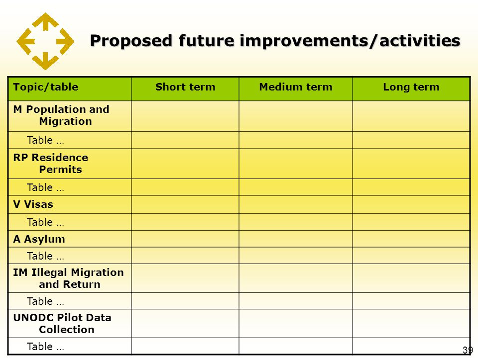 Proposed future improvements/activities 39 Topic/tableShort termMedium termLong term M Population and Migration Table … RP Residence Permits Table … V