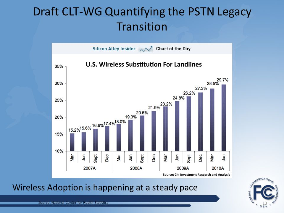 Draft CLT-WG Quantifying the PSTN Legacy Transition 13 Source: National Center for Health Statistics Wireless Adoption is happening at a steady pace