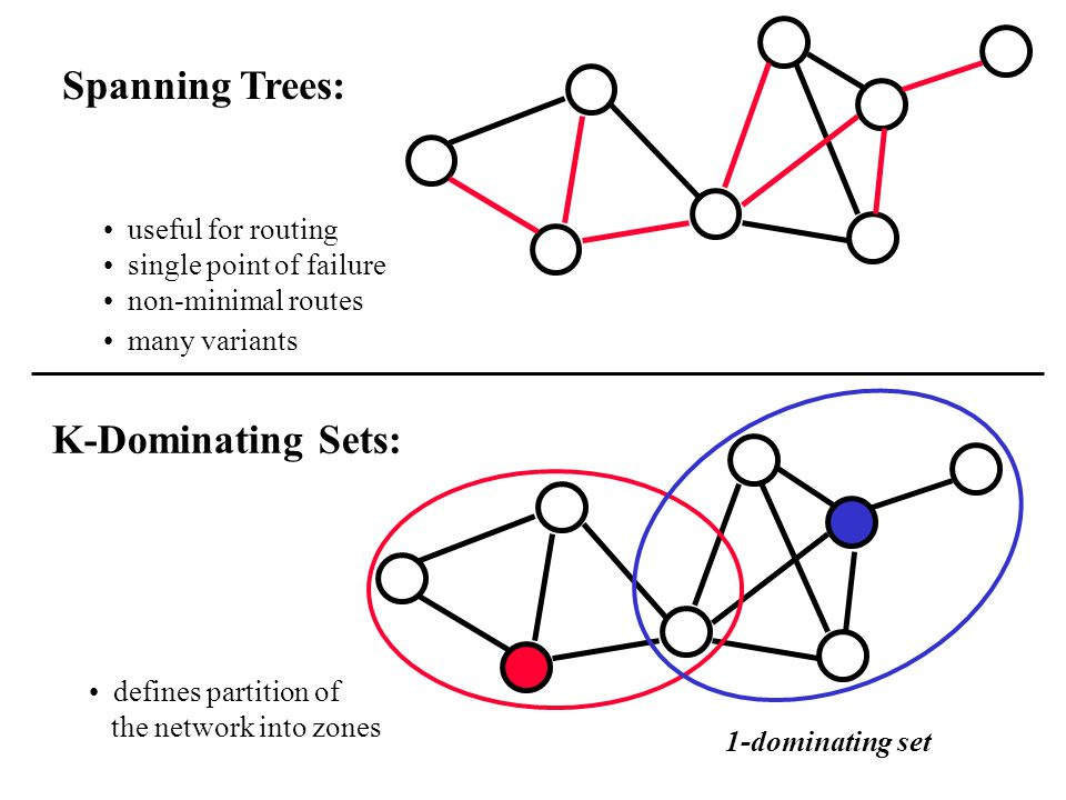 Spanning Trees: K-Dominating Sets: useful for routing single point of failure non-minimal routes many variants defines partition of the network into zones 1-dominating set