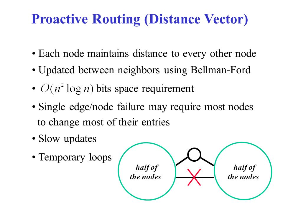 Proactive Routing (Distance Vector) Each node maintains distance to every other node Updated between neighbors using Bellman-Ford bits space requirement Single edge/node failure may require most nodes to change most of their entries Slow updates Temporary loops half of the nodes half of the nodes