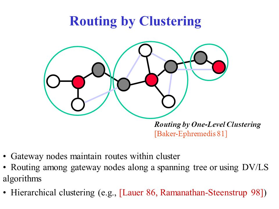 Routing by Clustering Gateway nodes maintain routes within cluster Routing among gateway nodes along a spanning tree or using DV/LS algorithms Hierarchical clustering (e.g., [Lauer 86, Ramanathan-Steenstrup 98]) Routing by One-Level Clustering [Baker-Ephremedis 81]