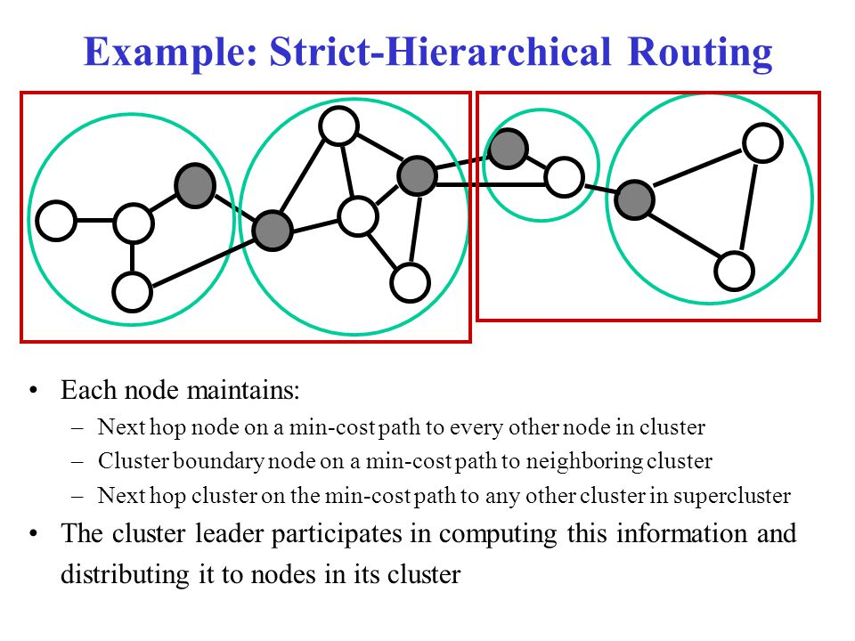 Example: Strict-Hierarchical Routing Each node maintains: –Next hop node on a min-cost path to every other node in cluster –Cluster boundary node on a min-cost path to neighboring cluster –Next hop cluster on the min-cost path to any other cluster in supercluster The cluster leader participates in computing this information and distributing it to nodes in its cluster