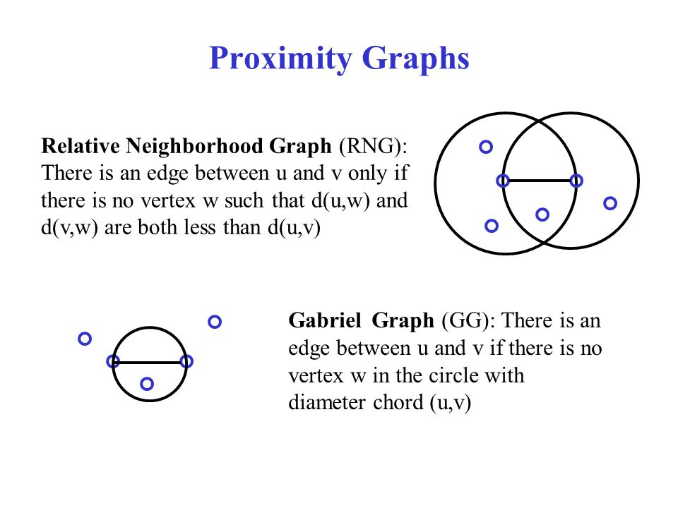 Proximity Graphs Relative Neighborhood Graph (RNG): There is an edge between u and v only if there is no vertex w such that d(u,w) and d(v,w) are both less than d(u,v) Gabriel Graph (GG): There is an edge between u and v if there is no vertex w in the circle with diameter chord (u,v)