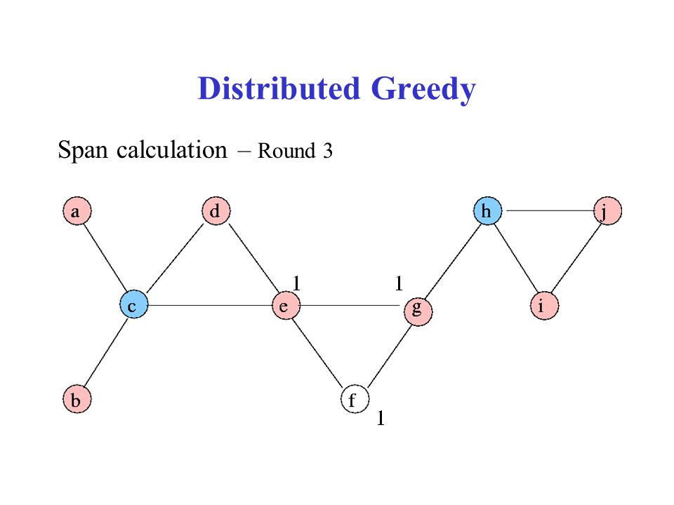 Distributed Greedy Span calculation – Round 3