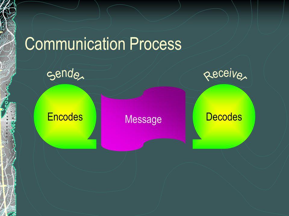 Communication Process EncodesDecodes Message