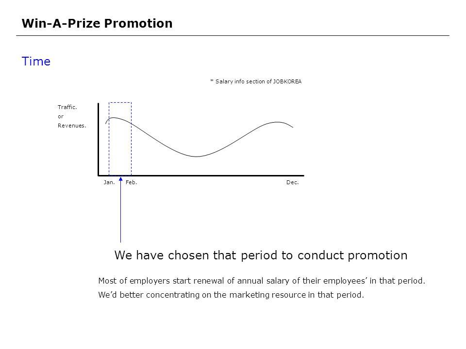 Win-A-Prize Promotion Time Jan. Feb.Dec. Traffic.