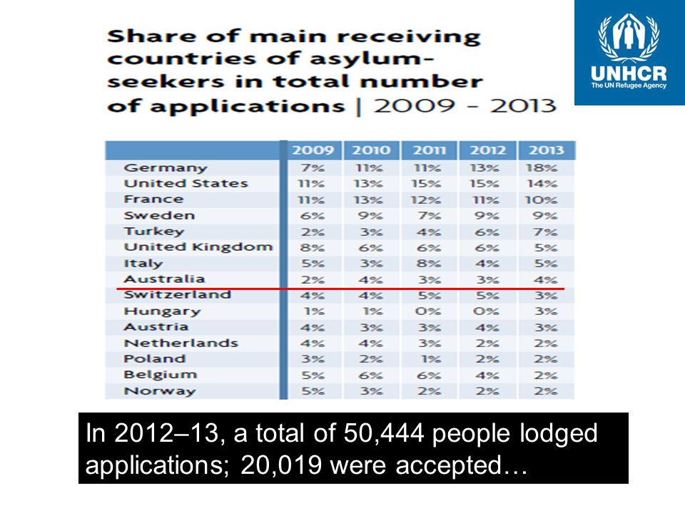 In 2012–13, a total of 50,444 people lodged applications; 20,019 were accepted…
