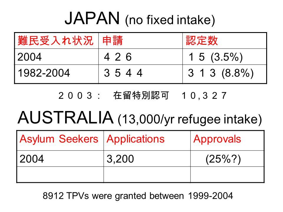 JAPAN (no fixed intake) 難民受入れ状況申請認定数 2004 42615 (3.5%) 1982-2004 3544313 (8.8%) 2003: 在留特別認可 10, 327 Asylum SeekersApplicationsApprovals 20043,200 (25% ) AUSTRALIA (13,000/yr refugee intake) 8912 TPVs were granted between 1999-2004