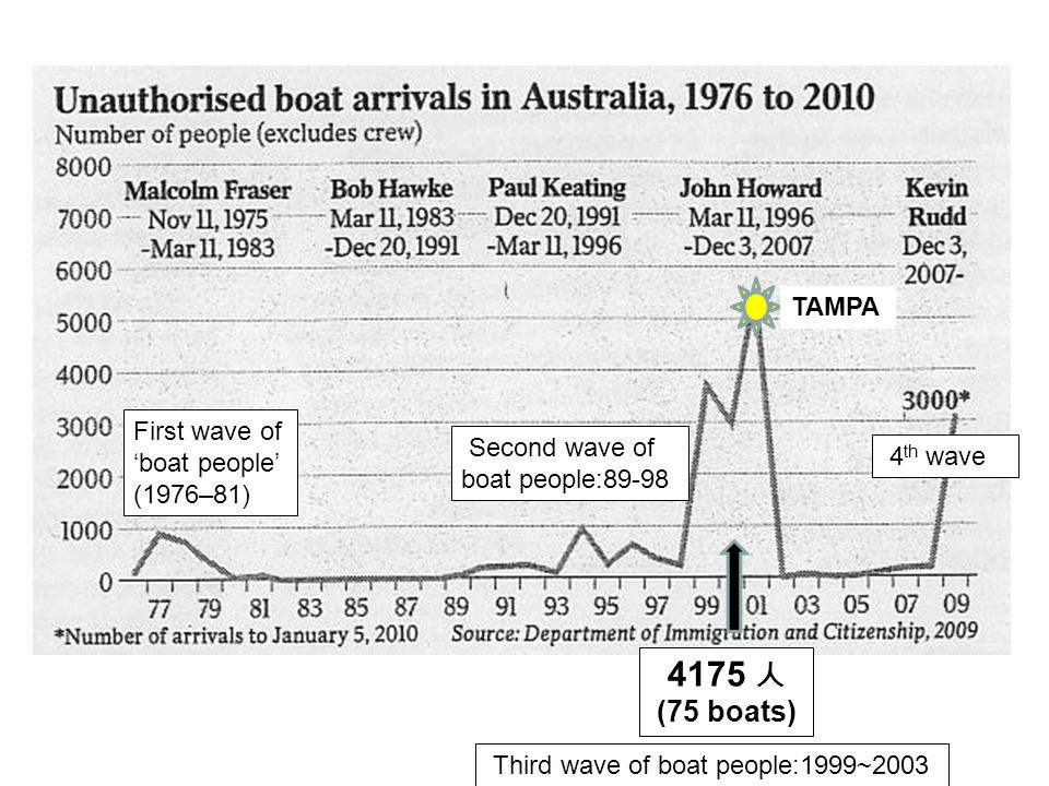 'Boatpeople' Arrivals : 1991-2004 4175 人 (75 boats) 53 人 (1 boat) Second wave of boat people:1989-1998 Third wave of boat people:1999~2003
