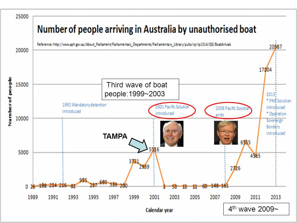 TAMPA (August 2001) The Norwegian vessel MV Tampa picked up 433 asylum-seekers ( 亡命者 ) from a boat sinking in international waters between Australia and Indonesia