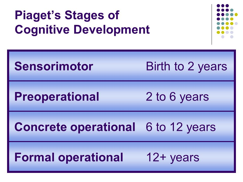 Piaget's Stages of Cognitive Development SensorimotorBirth to 2 years Preoperational2 to 6 years Concrete operational6 to 12 years Formal operational12+ years