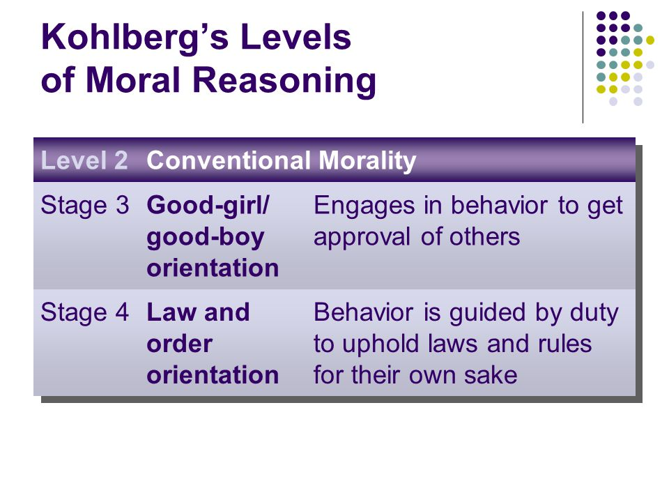 Kohlberg's Levels of Moral Reasoning Level 2Conventional Morality Stage 3Good-girl/ good-boy orientation Engages in behavior to get approval of others Stage 4Law and order orientation Behavior is guided by duty to uphold laws and rules for their own sake