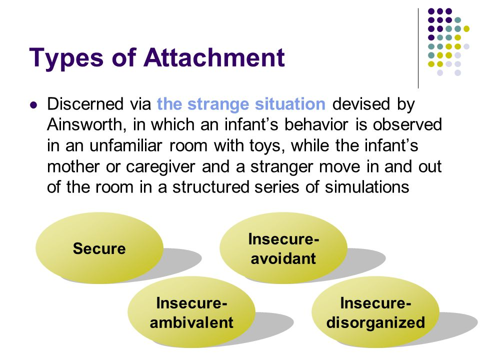 Types of Attachment Discerned via the strange situation devised by Ainsworth, in which an infant's behavior is observed in an unfamiliar room with toys, while the infant's mother or caregiver and a stranger move in and out of the room in a structured series of simulations Secure Insecure- avoidant Insecure- ambivalent Insecure- disorganized