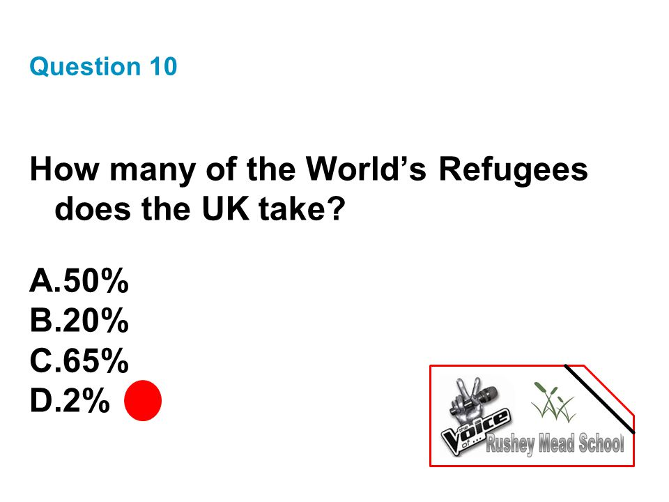 Question 10 How many of the World's Refugees does the UK take A.50% B.20% C.65% D.2%