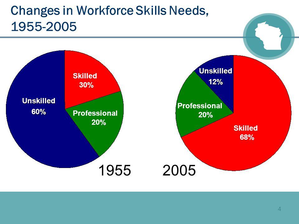 4 Changes in Workforce Skills Needs, 1955-2005 19552005 Unskilled60% Unskilled12% Skilled 30% Professional 20% Professional 20% Skilled 68%