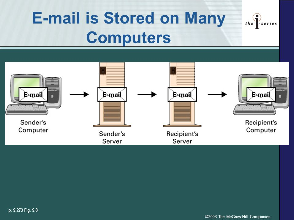 ©2003 The McGraw-Hill Companies E-mail is Stored on Many Computers p. 9.273 Fig. 9.8