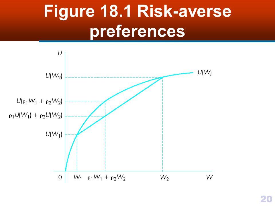 20 Figure 18.1 Risk-averse preferences