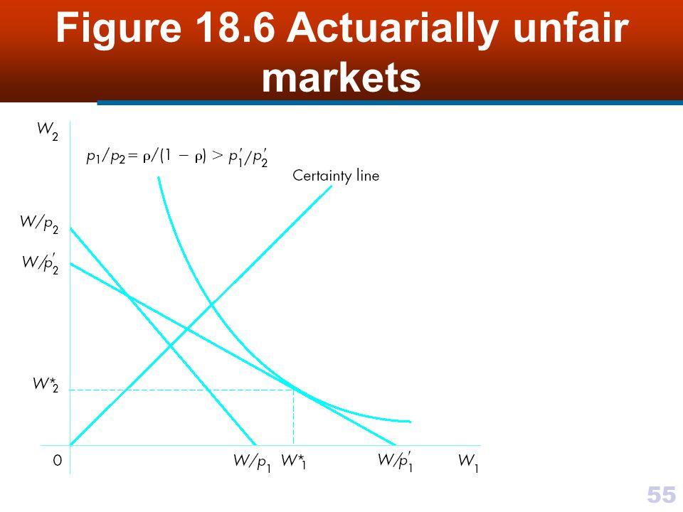 55 Figure 18.6 Actuarially unfair markets