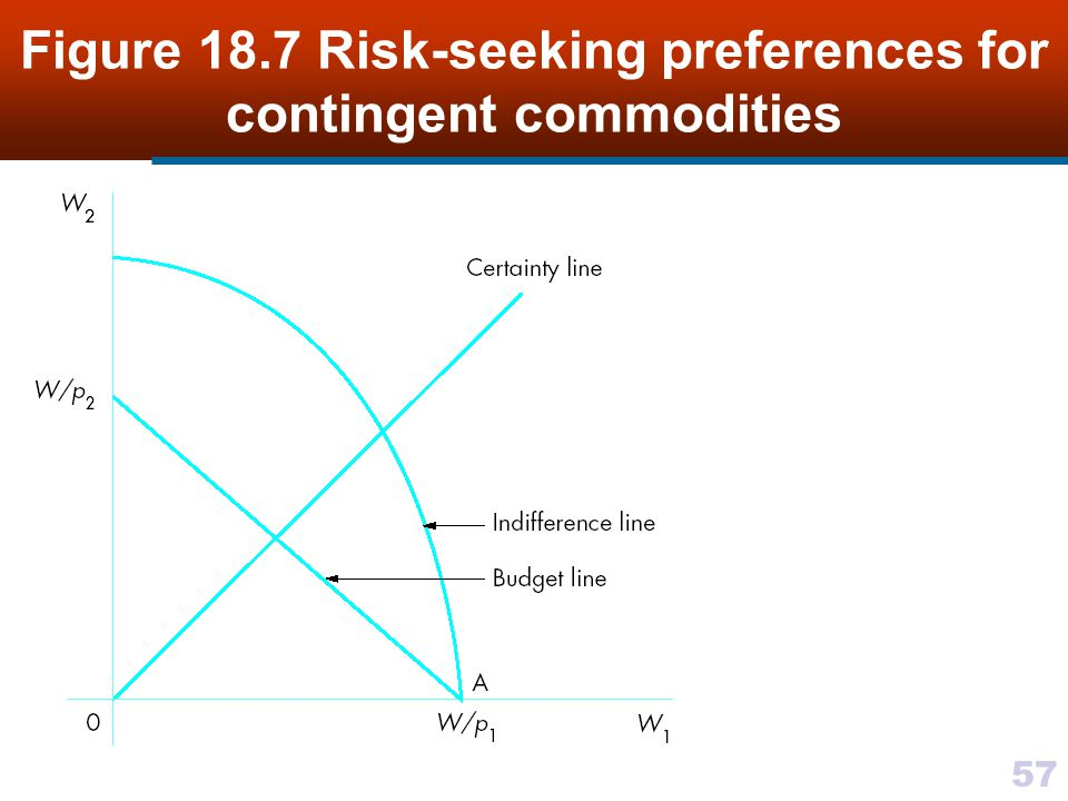 57 Figure 18.7 Risk-seeking preferences for contingent commodities