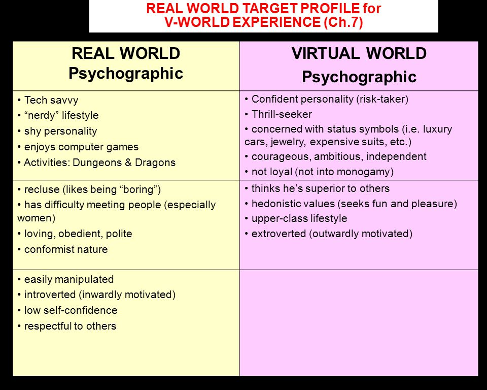 REAL WORLD Psychographic VIRTUAL WORLD Psychographic Tech savvy nerdy lifestyle shy personality enjoys computer games Activities: Dungeons & Dragons Confident personality (risk-taker) Thrill-seeker concerned with status symbols (i.e.
