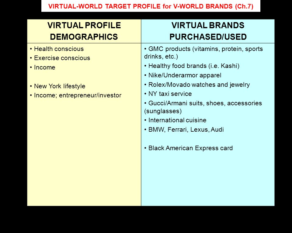 VIRTUAL-WORLD TARGET PROFILE for V-WORLD BRANDS (Ch.7) VIRTUAL PROFILE DEMOGRAPHICS VIRTUAL BRANDS PURCHASED/USED Health conscious Exercise conscious Income New York lifestyle Income; entrepreneur/investor GMC products (vitamins, protein, sports drinks, etc.) Healthy food brands (i.e.