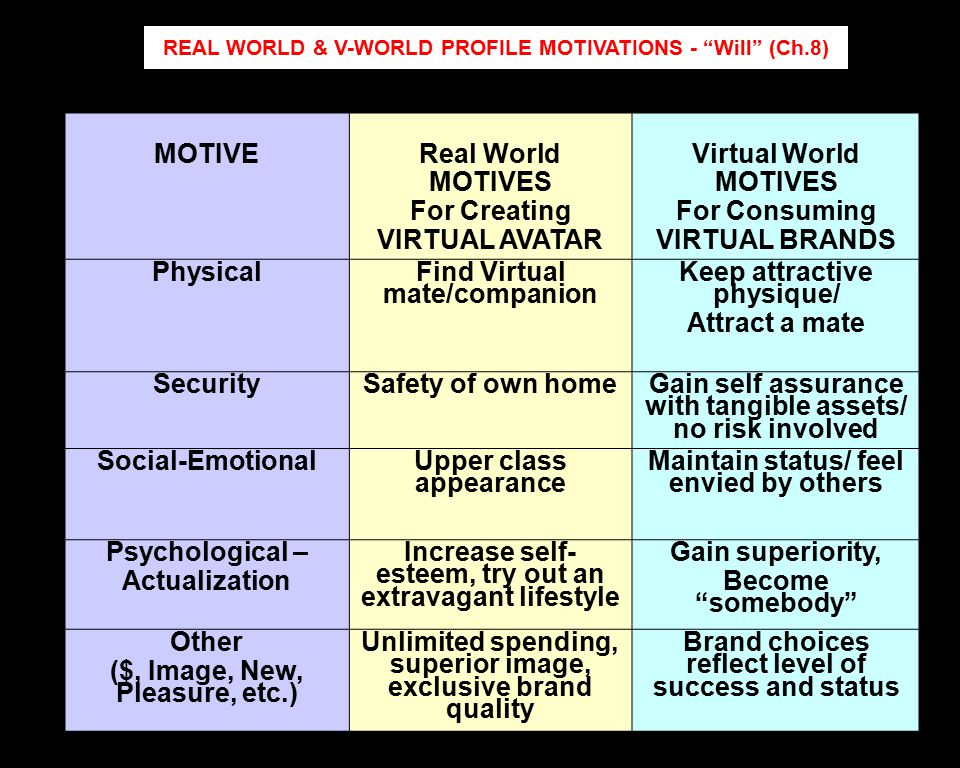 REAL WORLD & V-WORLD PROFILE MOTIVATIONS - Will (Ch.8) MOTIVE Real World MOTIVES For Creating VIRTUAL AVATAR Virtual World MOTIVES For Consuming VIRTUAL BRANDS Physical Find Virtual mate/companion Keep attractive physique/ Attract a mate Security Safety of own homeGain self assurance with tangible assets/ no risk involved Social-Emotional Upper class appearance Maintain status/ feel envied by others Psychological – Actualization Increase self- esteem, try out an extravagant lifestyle Gain superiority, Become somebody Other ($, Image, New, Pleasure, etc.) Unlimited spending, superior image, exclusive brand quality Brand choices reflect level of success and status
