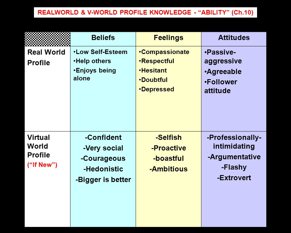 REALWORLD & V-WORLD PROFILE KNOWLEDGE - ABILITY (Ch.10) BeliefsFeelingsAttitudes Real World Profile Low Self-Esteem Help others Enjoys being alone Compassionate Respectful Hesitant Doubtful Depressed Passive- aggressive Agreeable Follower attitude Virtual World Profile ( If New ) -Confident -Very social -Courageous -Hedonistic -Bigger is better -Selfish -Proactive -boastful -Ambitious -Professionally- intimidating -Argumentative -Flashy -Extrovert