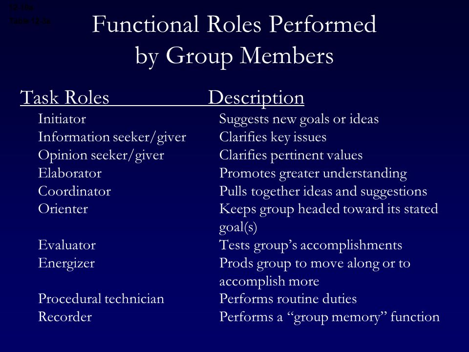 Functional Roles Performed by Group Members Task RolesDescription Initiator Suggests new goals or ideas Information seeker/giver Clarifies key issues Opinion seeker/giver Clarifies pertinent values Elaborator Promotes greater understanding Coordinator Pulls together ideas and suggestions Orienter Keeps group headed toward its stated goal(s) Evaluator Tests group's accomplishments Energizer Prods group to move along or to accomplish more Procedural technician Performs routine duties Recorder Performs a group memory function 12-10a Table 12-3a