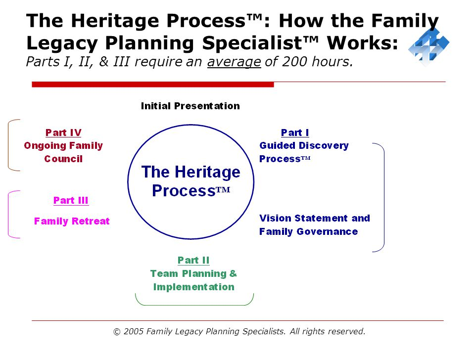 © 2005 Family Legacy Planning Specialists. All rights reserved.