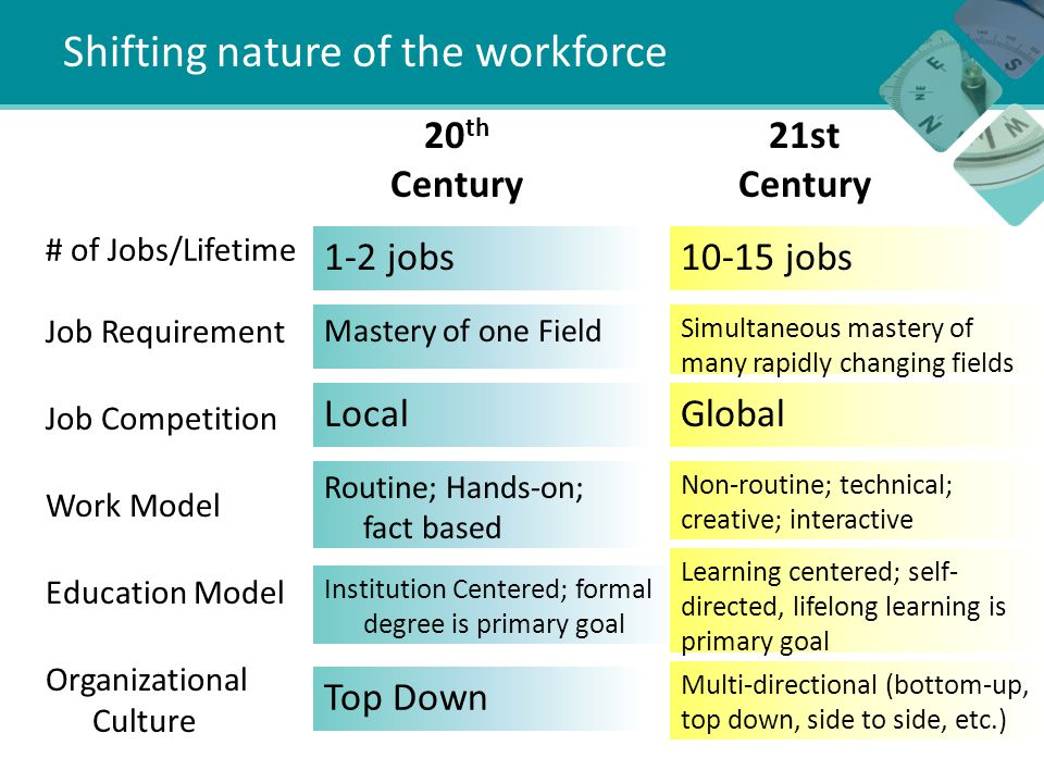 Shifting nature of the workforce # of Jobs/Lifetime Job Requirement Job Competition Work Model Education Model Organizational Culture 20 th Century 1-2 jobs Mastery of one Field Local Routine; Hands-on; fact based Institution Centered; formal degree is primary goal Top Down 21st Century jobs Simultaneous mastery of many rapidly changing fields Global Non-routine; technical; creative; interactive Learning centered; self- directed, lifelong learning is primary goal Multi-directional (bottom-up, top down, side to side, etc.)
