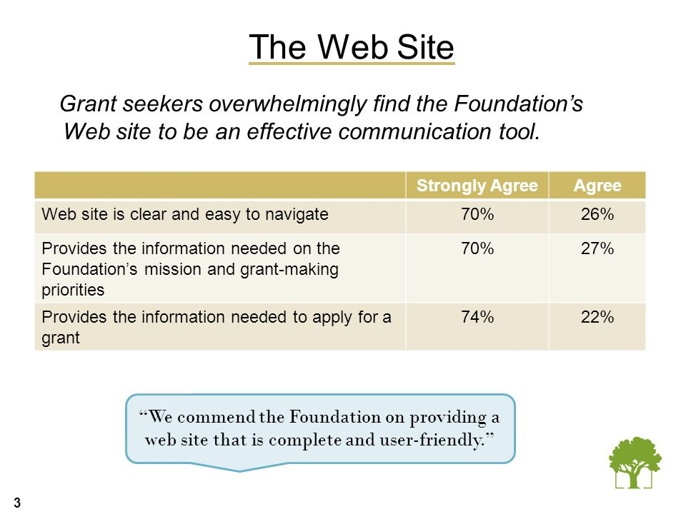 3 The Web Site Grant seekers overwhelmingly find the Foundation's Web site to be an effective communication tool. Strongly AgreeAgree Web site is clea