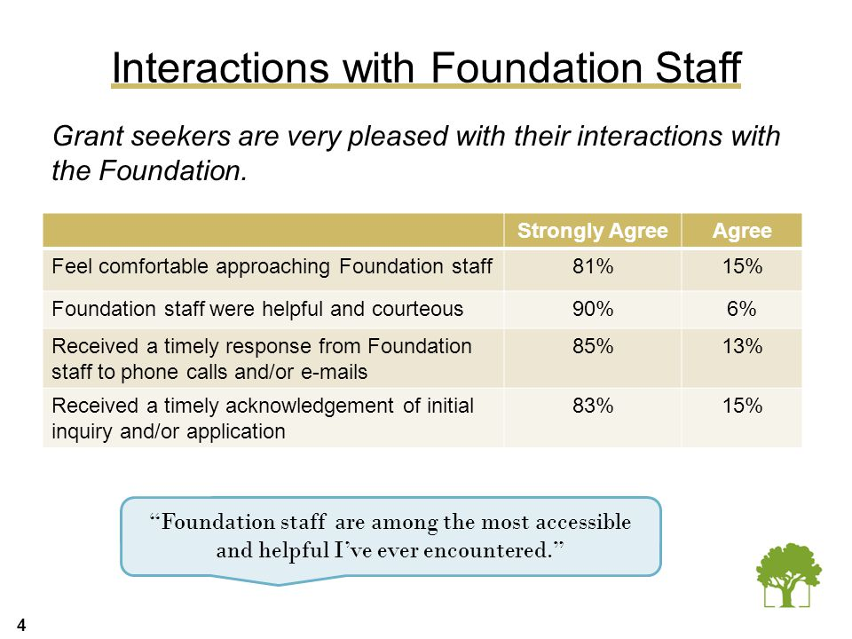 4 Interactions with Foundation Staff Grant seekers are very pleased with their interactions with the Foundation. Strongly AgreeAgree Feel comfortable