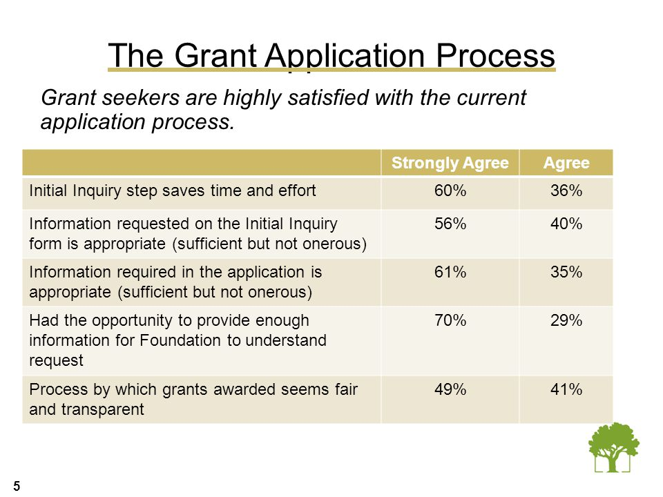 5 The Grant Application Process Grant seekers are highly satisfied with the current application process. Strongly AgreeAgree Initial Inquiry step save
