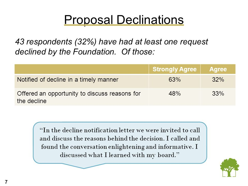 7 Proposal Declinations 43 respondents (32%) have had at least one request declined by the Foundation. Of those: Strongly AgreeAgree Notified of decli