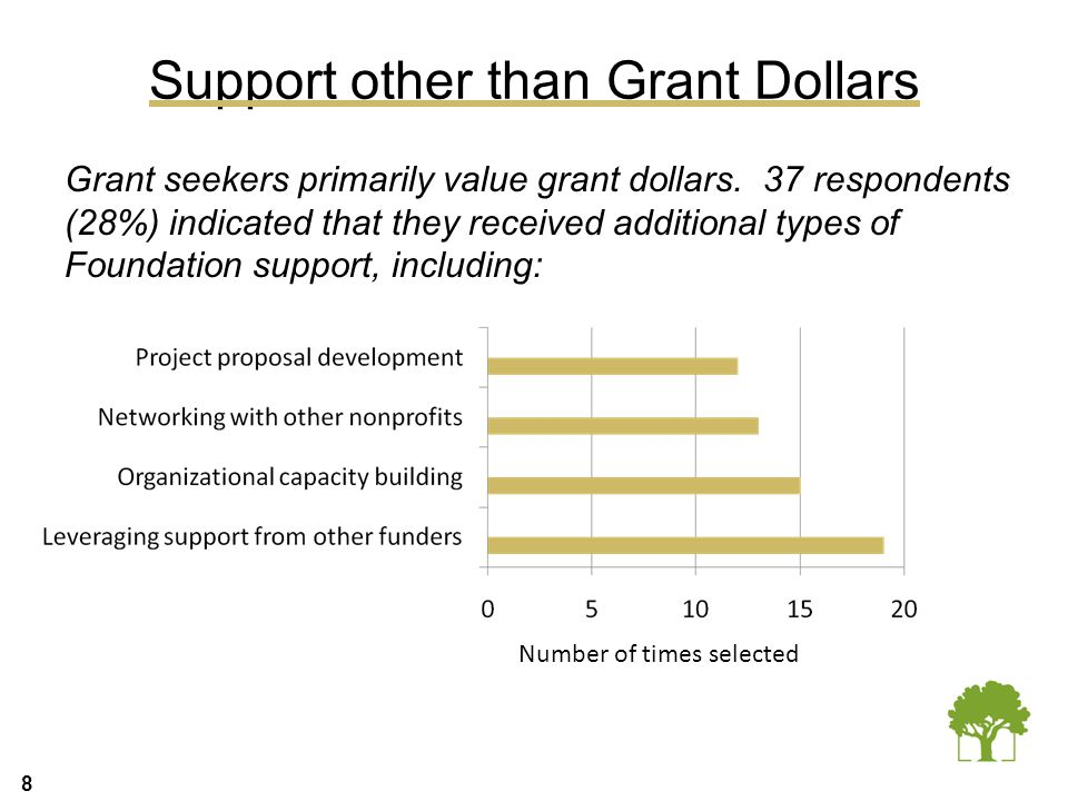 8 Support other than Grant Dollars Grant seekers primarily value grant dollars. 37 respondents (28%) indicated that they received additional types of