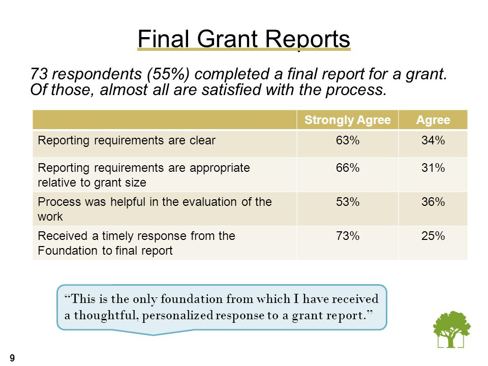 9 Final Grant Reports 73 respondents (55%) completed a final report for a grant. Of those, almost all are satisfied with the process. Strongly AgreeAg