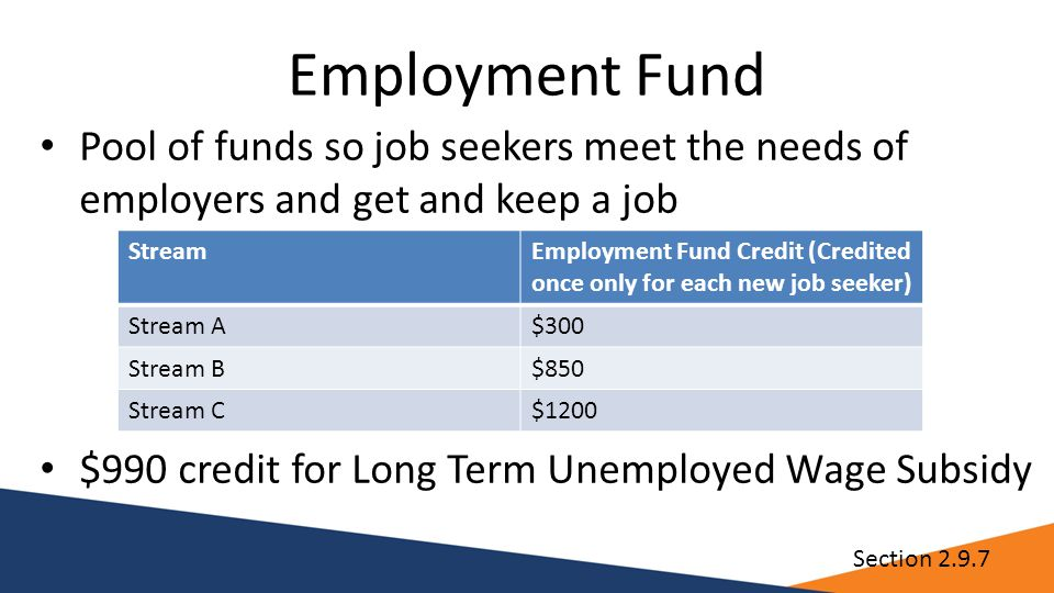 Employment Fund Pool of funds so job seekers meet the needs of employers and get and keep a job $990 credit for Long Term Unemployed Wage Subsidy StreamEmployment Fund Credit (Credited once only for each new job seeker) Stream A$300 Stream B$850 Stream C$1200 Section 2.9.7