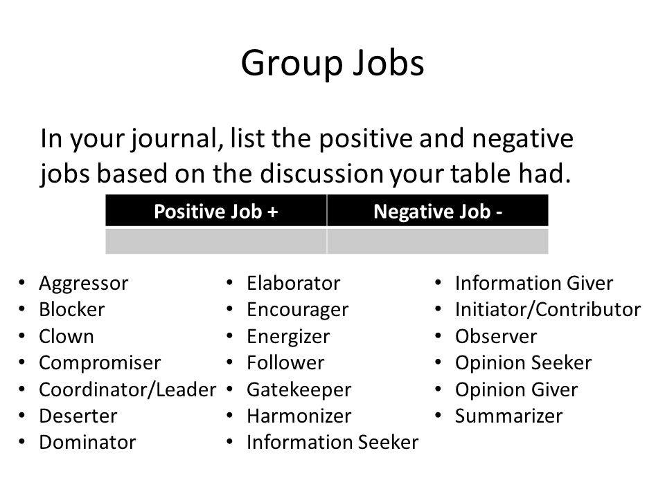 Initiator or Contributor Suggests new ideas or different ways of approaching a problem; starts discussions, contributes ideas that help the group explore new areas