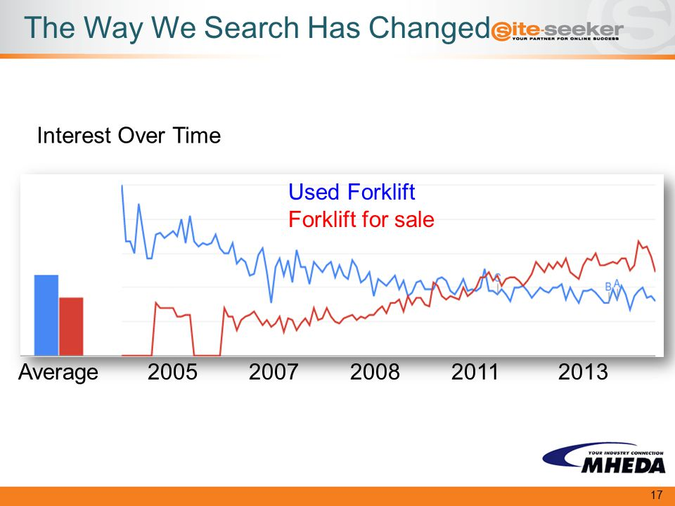 The Way We Search Has Changed Used Forklift Forklift for sale Interest Over Time 20052013201120082007Average 17
