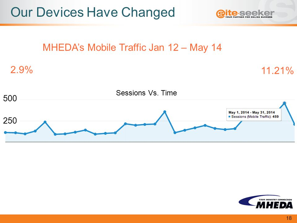 Our Devices Have Changed 18 2.9% 11.21% MHEDA's Mobile Traffic Jan 12 – May 14 250 Sessions Vs.