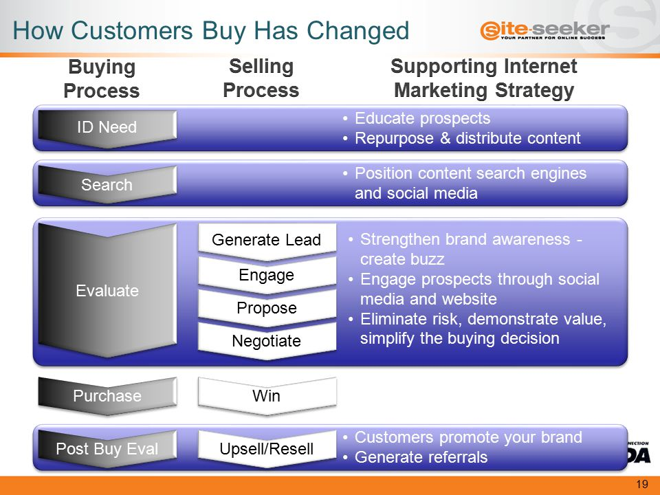 ID Need Evaluate Post Buy Eval Purchase Search Generate Lead Propose Win Negotiate Engage Upsell/Resell Educate prospects Repurpose & distribute content Position content search engines and social media Strengthen brand awareness - create buzz Engage prospects through social media and website Eliminate risk, demonstrate value, simplify the buying decision Customers promote your brand Generate referrals How Customers Buy Has Changed 19