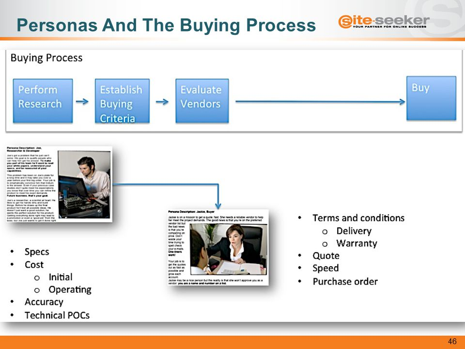 Personas And The Buying Process 46