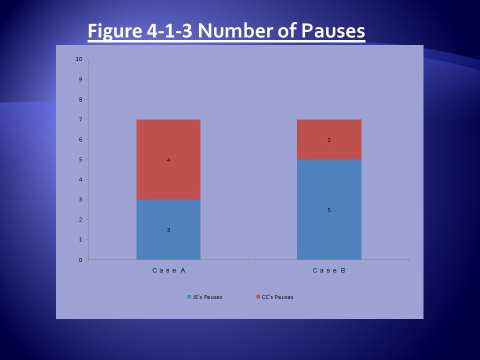 Figure 4-1-3 Number of Pauses