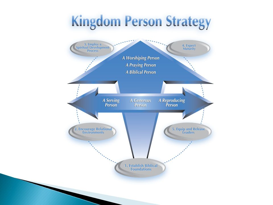 The Kingdom Person Strategy focuses specifically on Matthew 22:36-40, in which Jesus explained His expectations with regard to keeping the commandments.