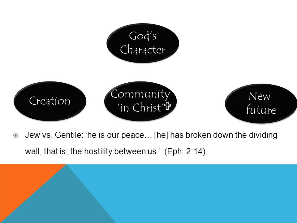 New future Community 'in Christ' God's Character Creation   Jew vs. Gentile: 'he is our peace… [he] has broken down the dividing wall, that is, the