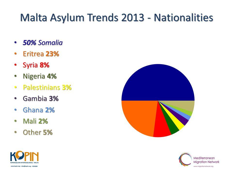 Malta Asylum Trends 2013 - Nationalities 50% Somalia 50% Somalia Eritrea 23% Eritrea 23% Syria 8% Syria 8% Nigeria 4% Nigeria 4% Palestinians 3% Palestinians 3% Gambia 3% Gambia 3% Ghana 2% Ghana 2% Mali 2% Mali 2% Other 5% Other 5%